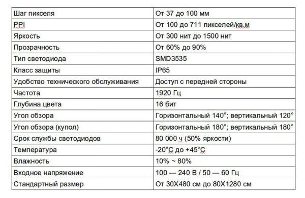 Основные технические характеристики, светодиодная видеосеть