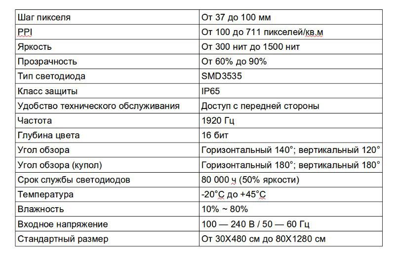 Технические характеристики основных моделей светодиодных видеосеток нормальной яркости