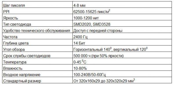 Основные технические характеристики светодиодной видеосети повышенной яркости