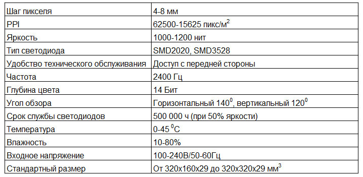 Технические характеристики основных моделей светодиодных видеосеток повышенной яркости