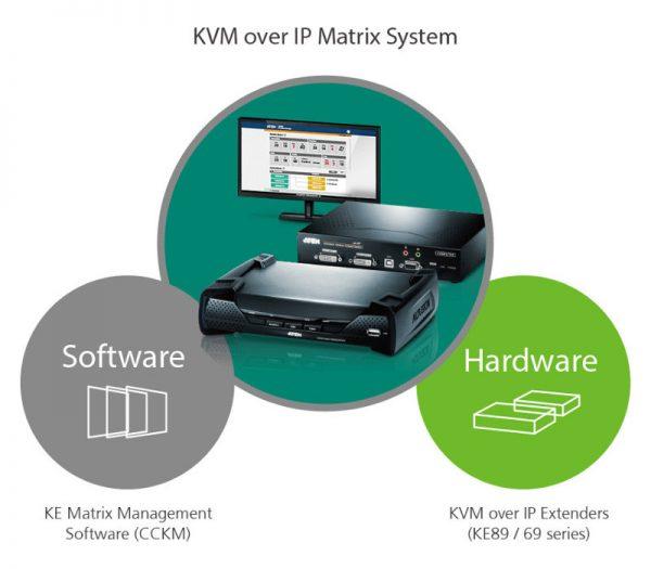 Матричная система KVM по IP от ATEN