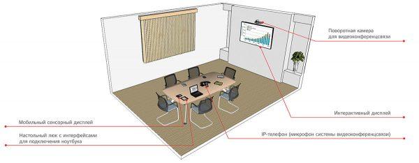 Оснащение переговорных комнат
